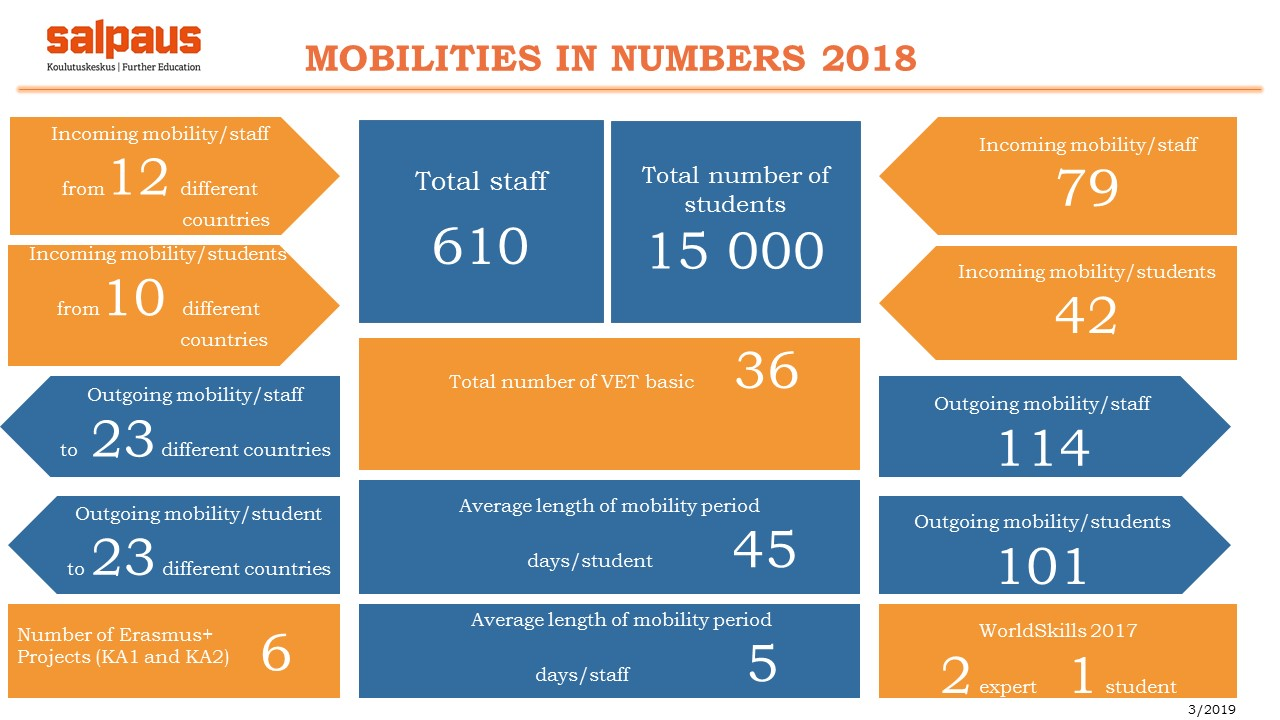 Infographic about mobilities at 2018